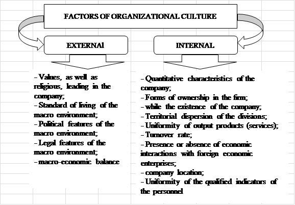 how the external and internal factors Internal and external factors mgt/230 january 23, 2012 internal and external factors the four functions of management are planning, organizing, leading, and controlling planning outlines a specific goal for the company to complete.