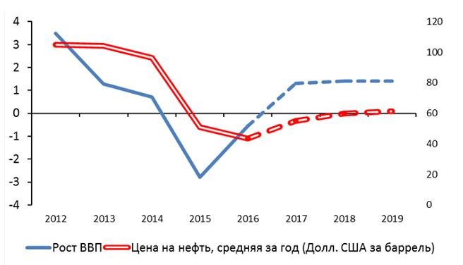 Развитие россии в условиях санкций реферат 1453